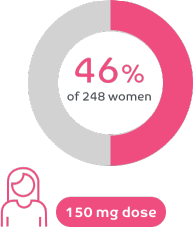 46% of women reported a reduction in period pain at month 3 with ORILISSA 150 mg once a day in clinical trials.