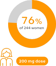 76% of women reported a reduction in period pain at month 3 with ORILISSA 200 mg twice a day in clinical trials.