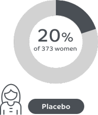 20% of women reported a reduction in period pain at month 3 with placebo in ORILISSA clinical trials.