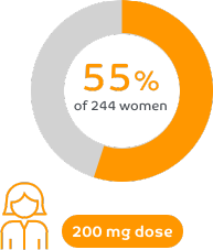55% of women reported a reduction in pelvic pain between periods at month 3 with ORILISSA 200 mg twice a day in clinical trials.