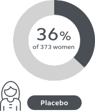 36% of women reported a reduction in pelvic pain between periods at month 3 with placebo in ORILISSA clinical trials.